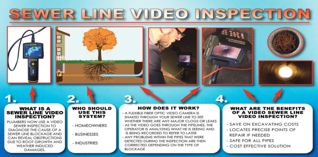 sewer line camera inspections to find hidden problems
